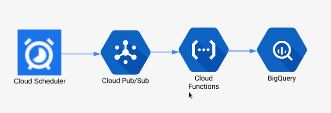 Serverless data pipeline